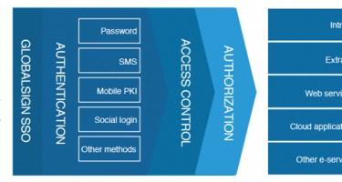 Dịch vụ chứng thư số SSL & Digital Certificates by GlobalSign